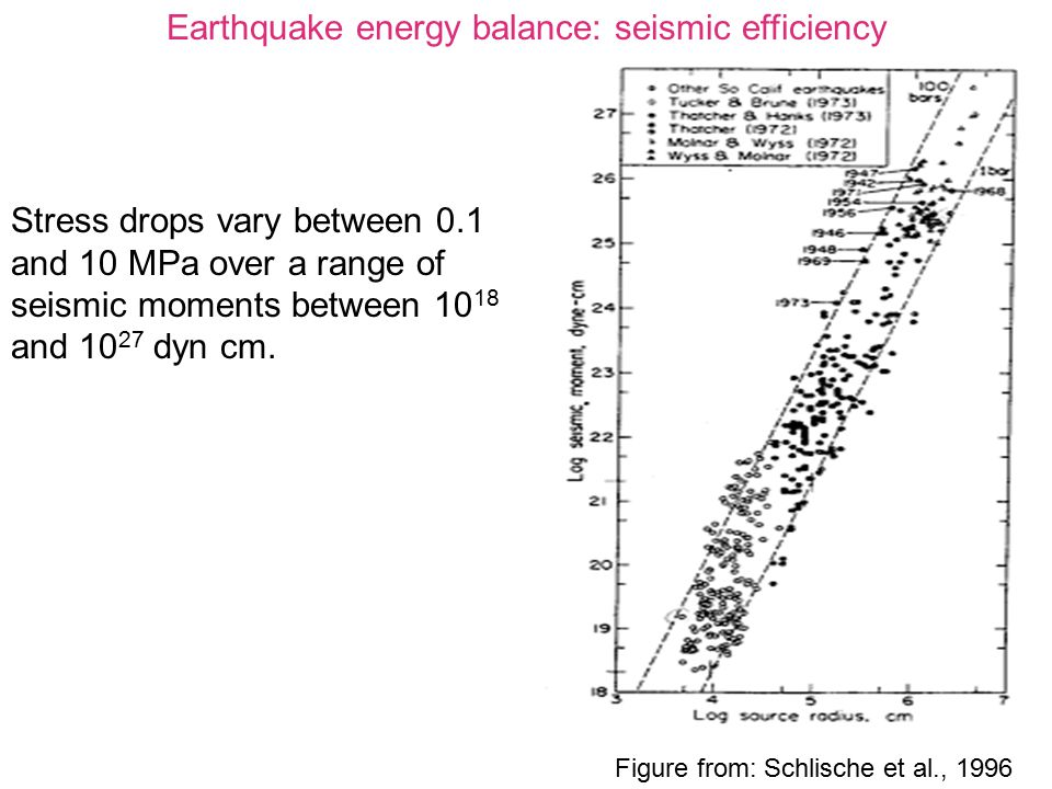 Earthquake energy balance: seismic efficiency Figure from: Schlische et al., 1996 Stress drops vary between 0.1 and 10 MPa over a range of seismic mom