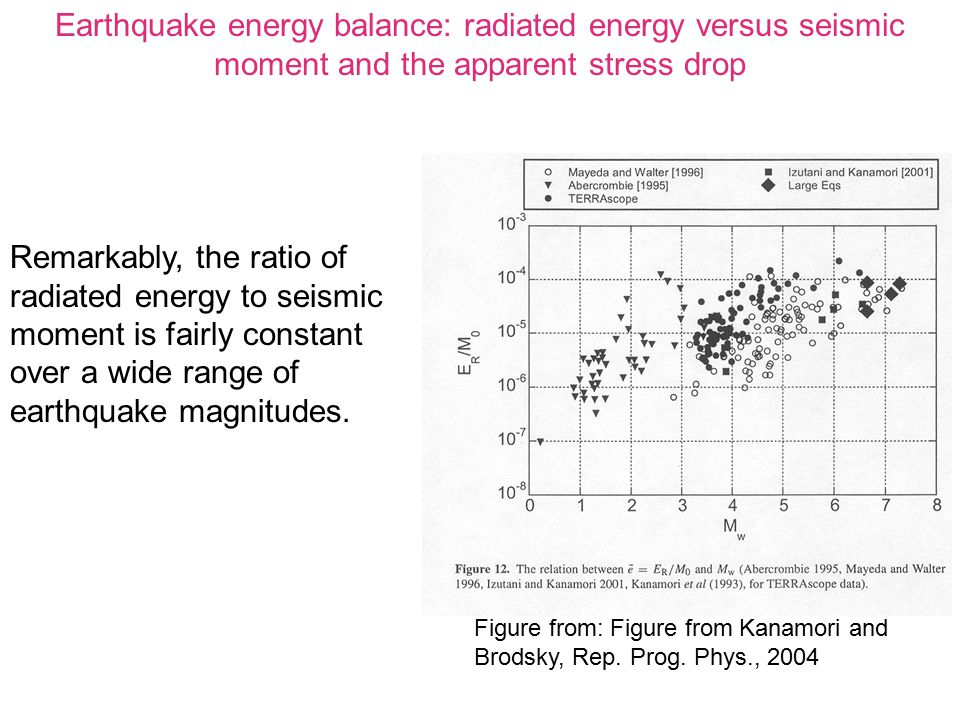Earthquake energy balance: radiated energy versus seismic moment and the apparent stress drop Remarkably, the ratio of radiated energy to seismic mome