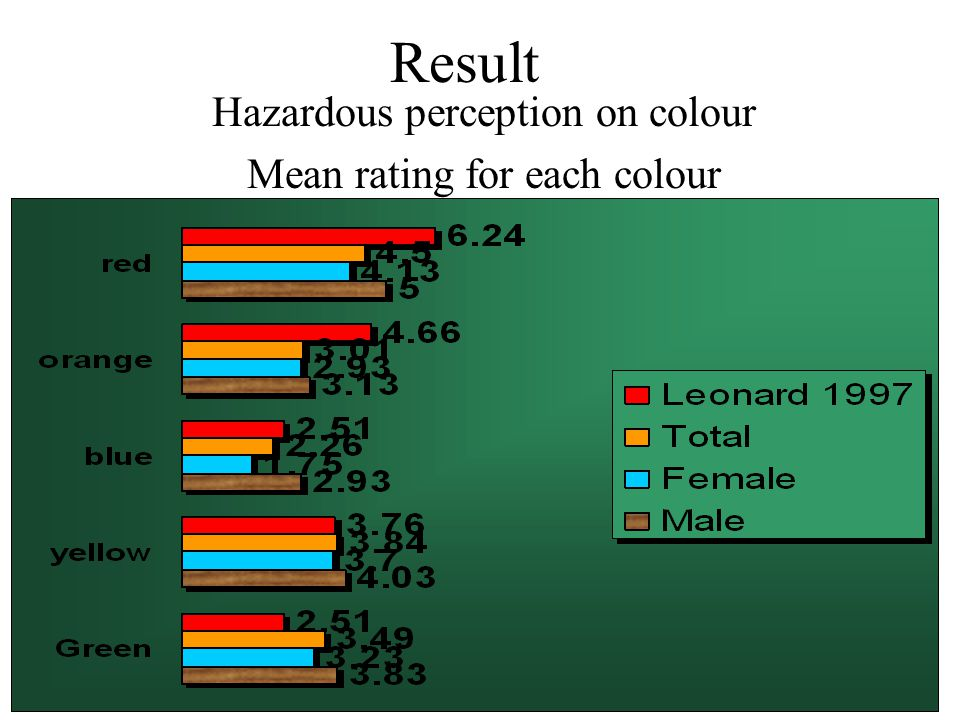 Result Hazardous perception on colour Mean rating for each colour