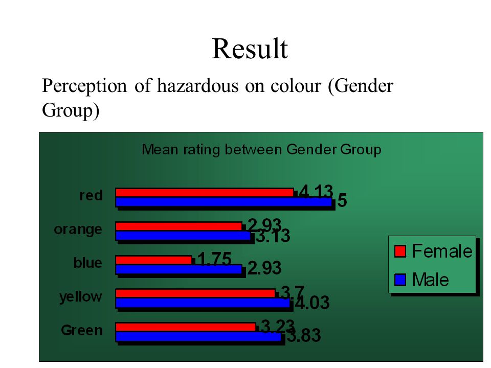 Result Perception of hazardous on colour (Gender Group)