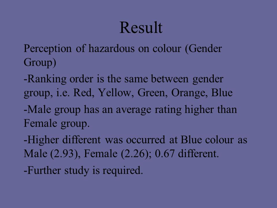 Result Perception of hazardous on colour (Gender Group) -Ranking order is the same between gender group, i.e.