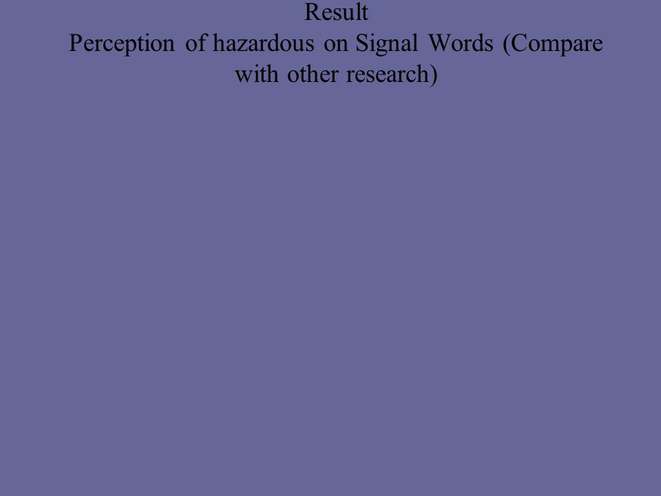Result Perception of hazardous on Signal Words (Compare with other research)