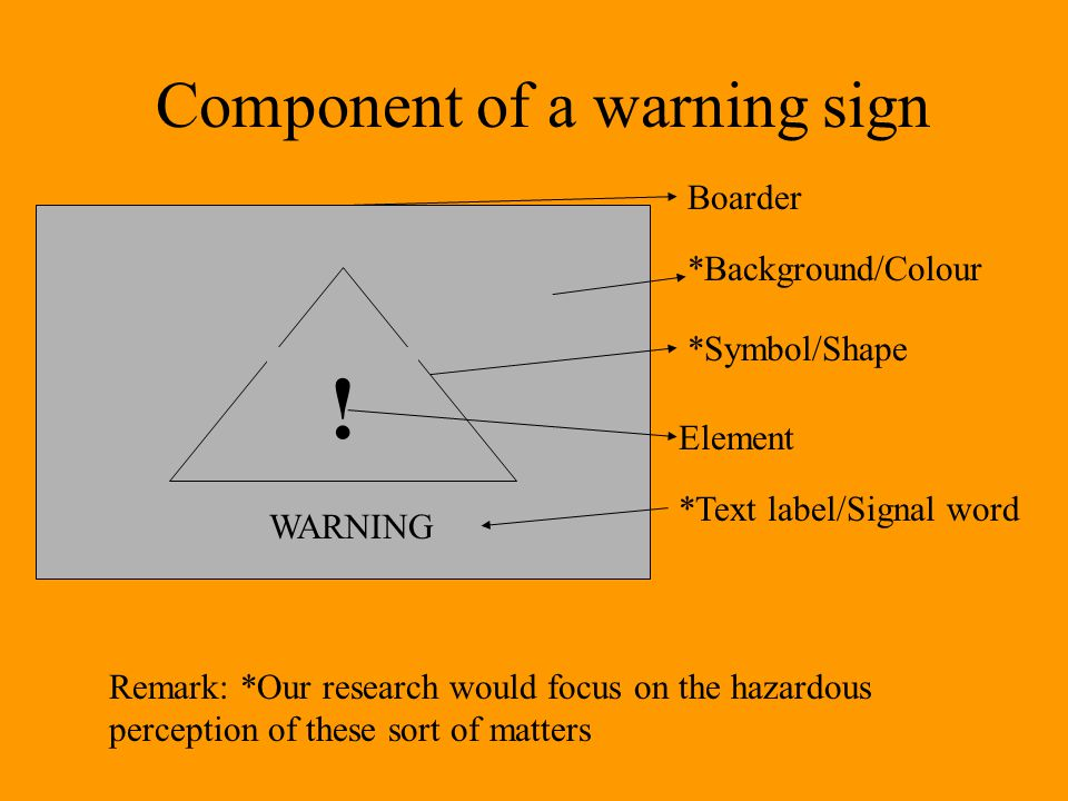 Component of a warning sign Boarder *Background/Colour *Symbol/Shape Element *Text label/Signal word WARNING .