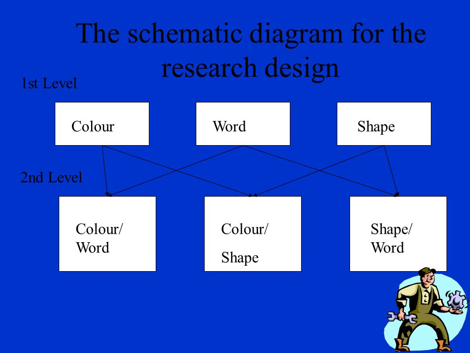 The schematic diagram for the research design ColourWordShape Colour/ Word Colour/ Shape Shape/ Word 2nd Level 1st Level