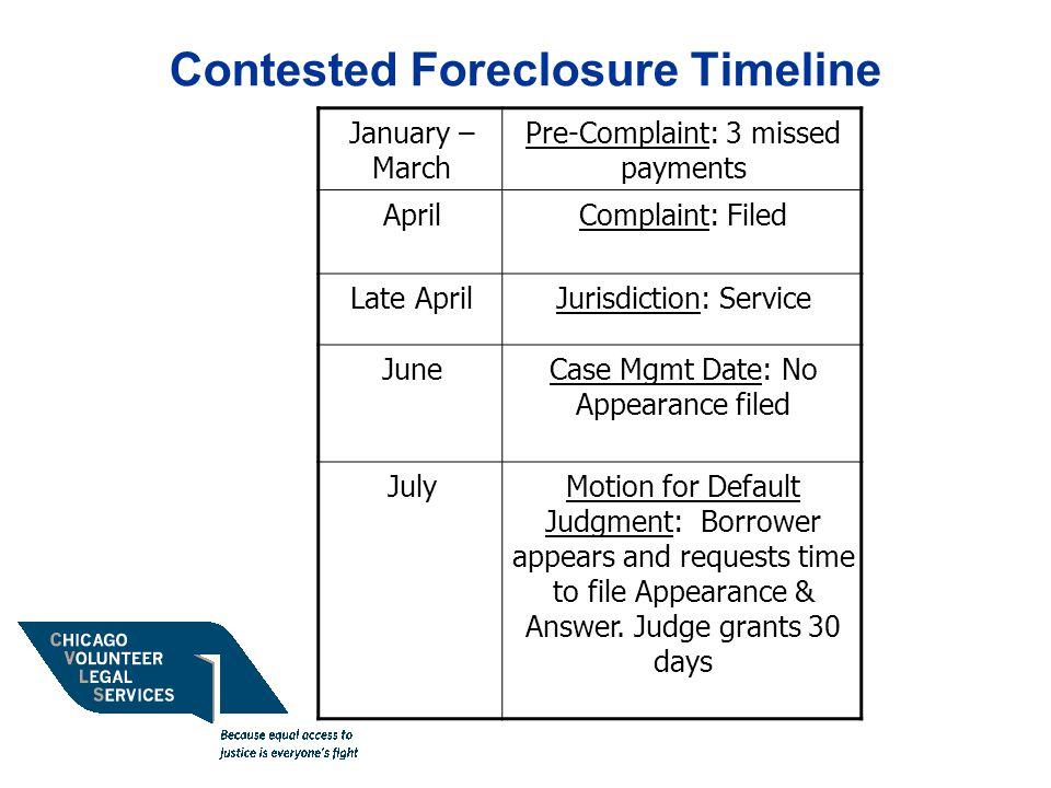 Contested Foreclosure Timeline January – March Pre-Complaint: 3 missed payments AprilComplaint: Filed Late AprilJurisdiction: Service JuneCase Mgmt Date: No Appearance filed JulyMotion for Default Judgment: Borrower appears and requests time to file Appearance & Answer.