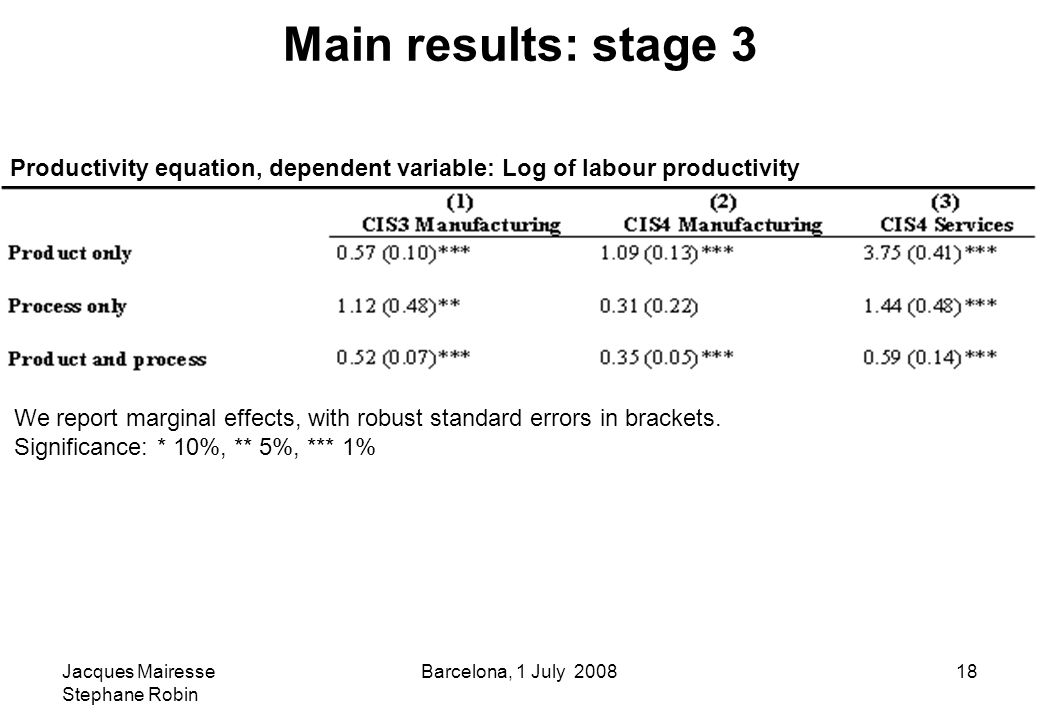 Jacques Mairesse Stephane Robin Barcelona, 1 July 200818 Main results: stage 3 We report marginal effects, with robust standard errors in brackets.
