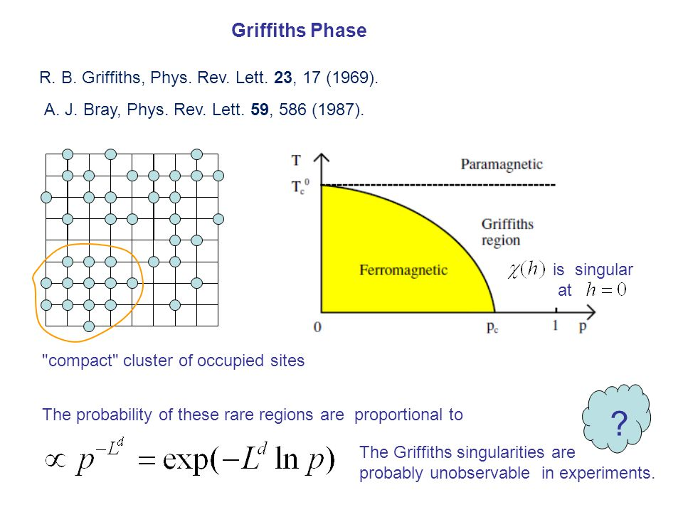 Griffiths Phase compact cluster of occupied sites R.