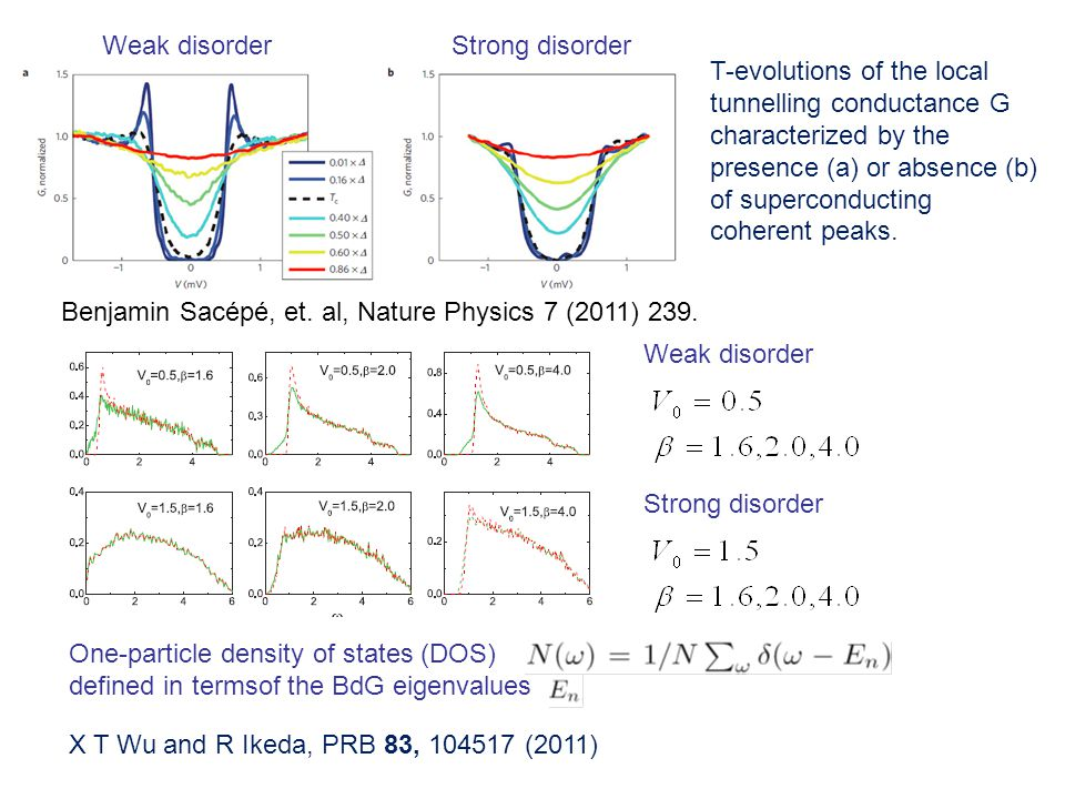 One-particle density of states (DOS) defined in termsof the BdG eigenvalues T-evolutions of the local tunnelling conductance G characterized by the presence (a) or absence (b) of superconducting coherent peaks.