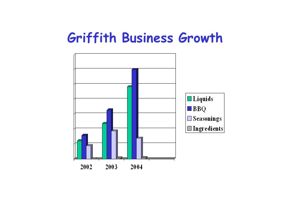 Griffith Business Growth
