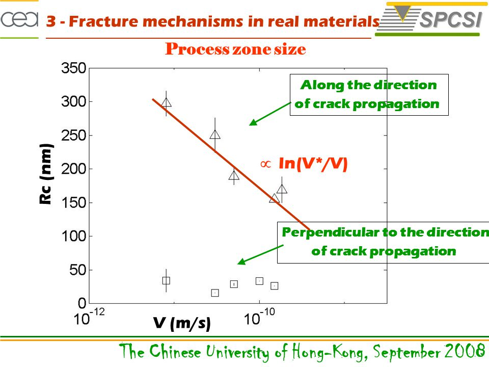 Process zone size V (m/s) Rc (nm) Along the direction of crack propagation Perpendicular to the direction of crack propagation  ln(V*/V) The Chinese University of Hong-Kong, September 2008 3 - Fracture mechanisms in real materials