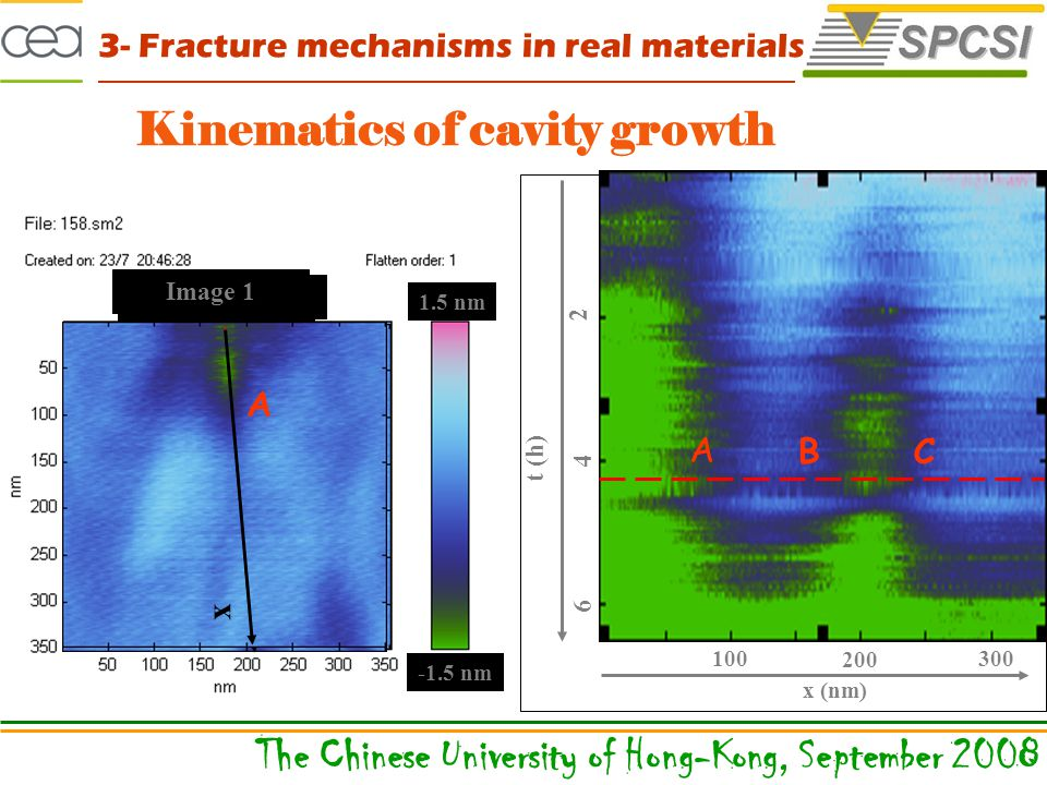 1.5 nm -1.5 nm x Image 146 Kinematics of cavity growth Image 50 x A B C x Image 1 A 2 4 6 t (h) 100 200 300 x (nm) A BC The Chinese University of Hong-Kong, September 2008 3- Fracture mechanisms in real materials