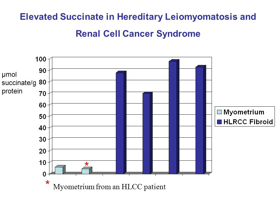 Elevated Succinate in Hereditary Leiomyomatosis and Renal Cell Cancer Syndrome μmol succinate/g protein * Myometrium from an HLCC patient *