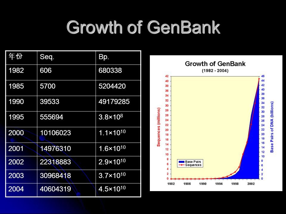 Growth of GenBank 年份 Seq.Bp. 1982606680338 198557005204420 19903953349179285 19955556943.8×10 8 2000101060231.1×10 10 2001149763101.6×10 10 2002223188