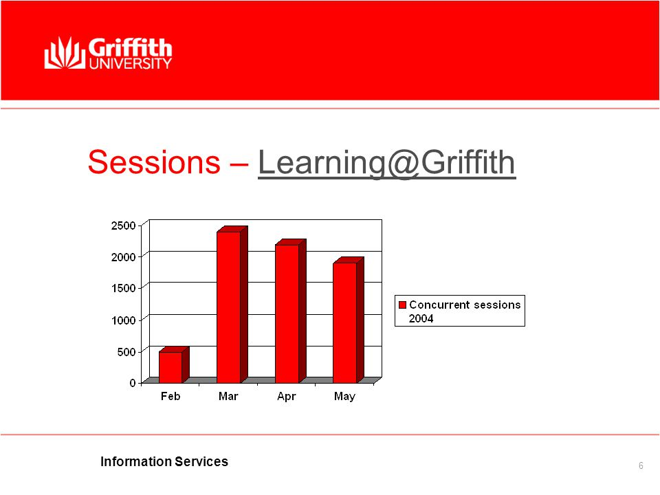 Information Services 6 Sessions – Learning@GriffithLearning@Griffith