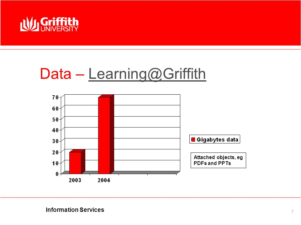 Information Services 7 Data – Learning@GriffithLearning@Griffith Attached objects, eg PDFs and PPTs