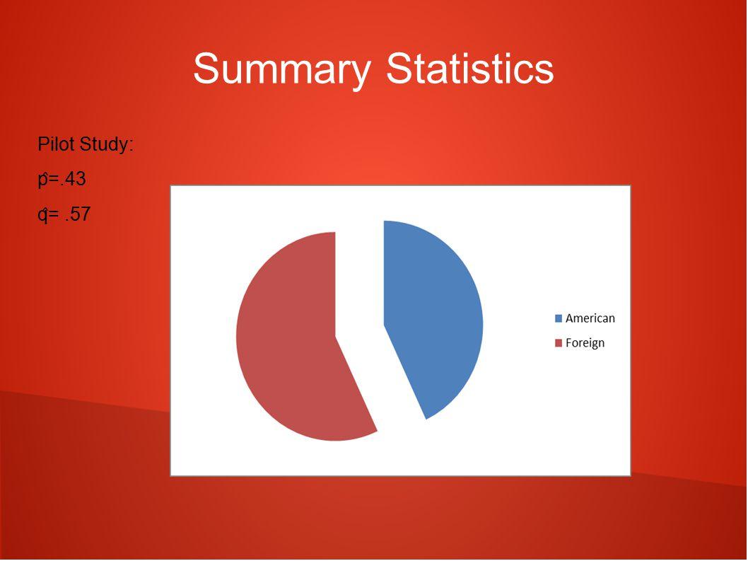 Summary Statistics Pilot Study: p ̂ =.43 q ̂ =.57