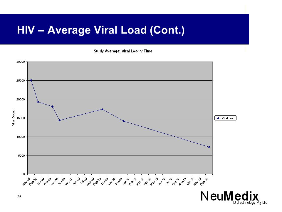 HIV – Average Viral Load (Cont.) 26