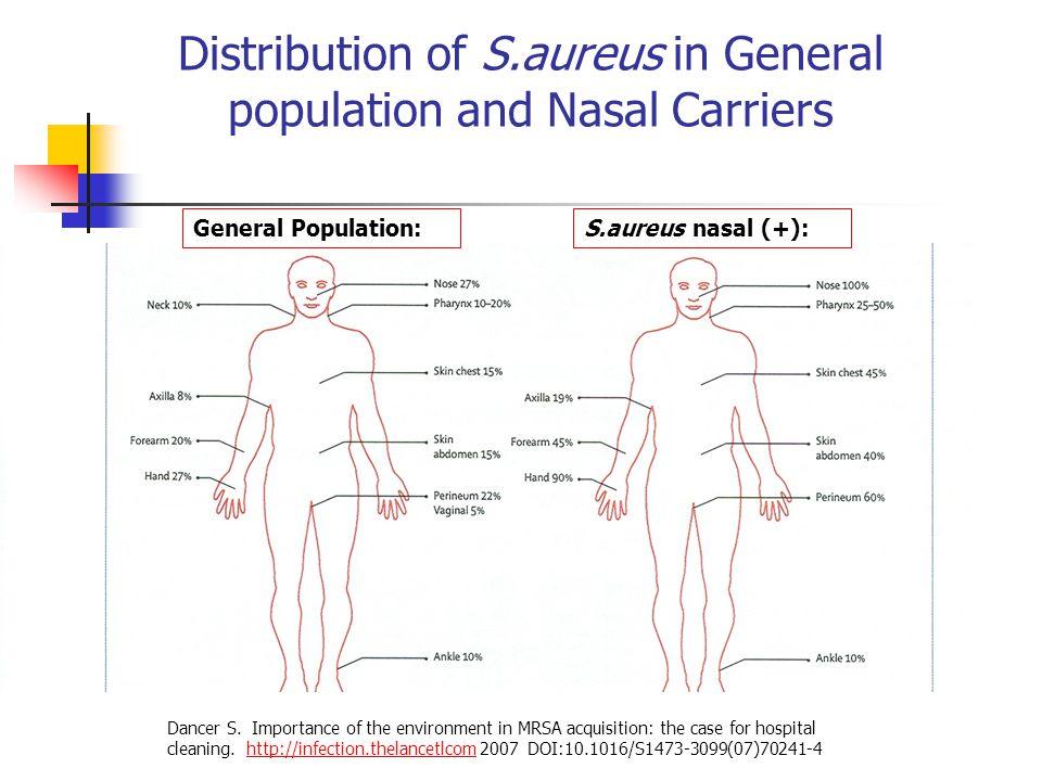 Distribution of S.aureus in General population and Nasal Carriers Dancer S.