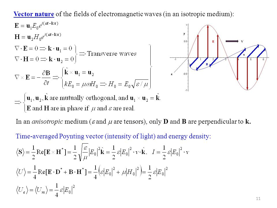 11 Vector nature of the fields of electromagnetic waves (in an isotropic medium): In an anisotropic medium (  and  are tensors), only D and B are pe