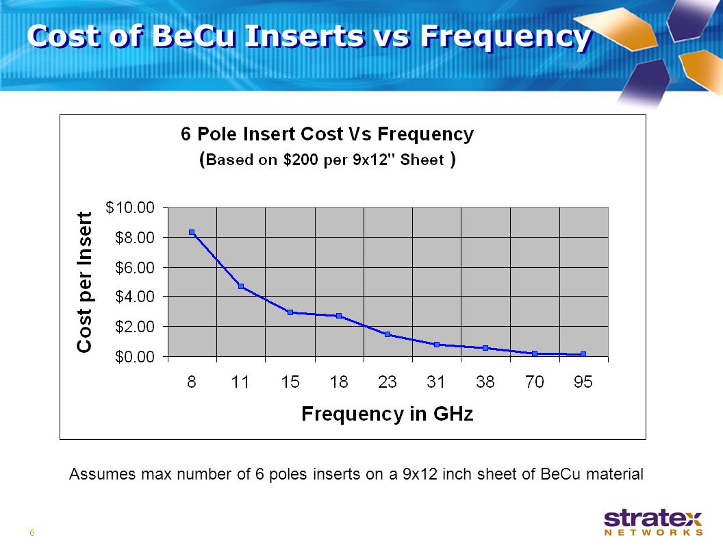 6 Cost of BeCu Inserts vs Frequency Assumes max number of 6 poles inserts on a 9x12 inch sheet of BeCu material