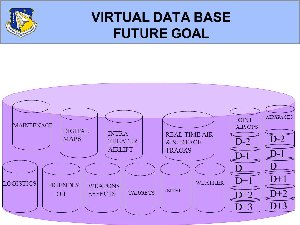 8 VIRTUAL DATA BASE FUTURE GOAL WEATHER INTEL TARGETS WEAPONS EFFECTS FRIENDLY OB LOGISTICS MAINTENACE DIGITAL MAPS INTRA THEATER AIRLIFT D+2 D+1 D+3 D D-1 D-2 JOINT AIR OPS D+2 D+1 D+3 D D-1 D-2 AIRSPACES REAL TIME AIR & SURFACE TRACKS