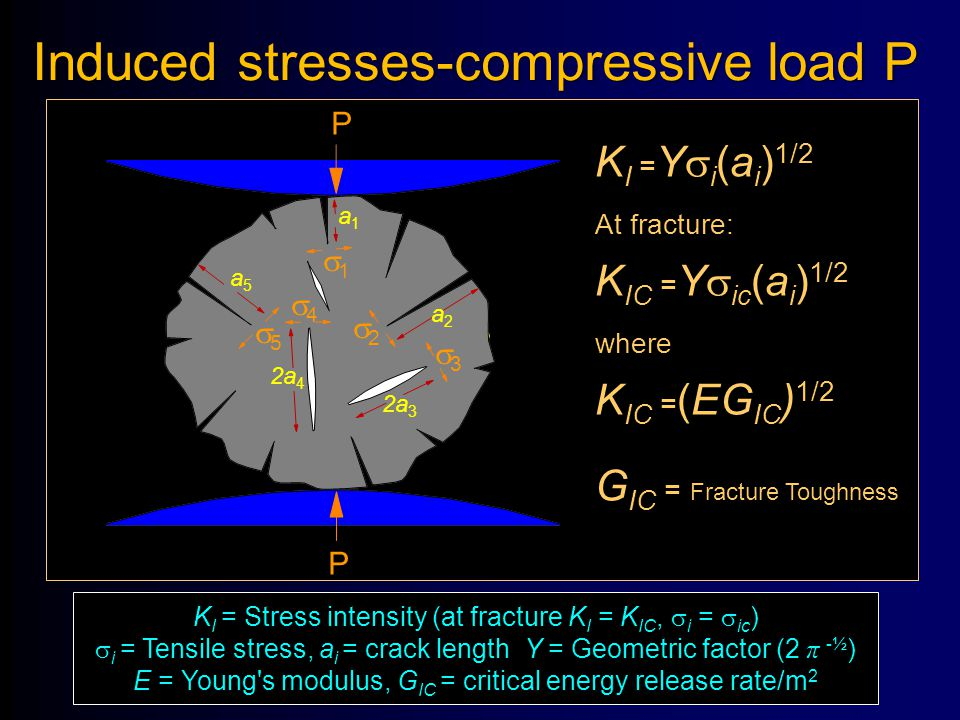 Induced stresses-compressive load P P P P a2a2 a1a1 2a 3 2a 4 a5a5 11 22 33 44 55 K I = Y  i (a i ) 1/2 At fracture: K IC = Y  ic (a i ) 1/2 where K IC = (EG IC ) 1/2 G IC = Fracture Toughness K I = Stress intensity (at fracture K I = K IC,  i =  ic )  i = Tensile stress, a i = crack length Y = Geometric factor (2 π -½ ) E = Young s modulus, G IC = critical energy release rate/m 2