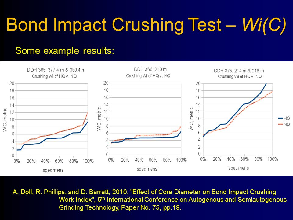 Bond Impact Crushing Test – Wi(C) Some example results: A. Doll, R. Phillips, and D. Barratt, 2010.