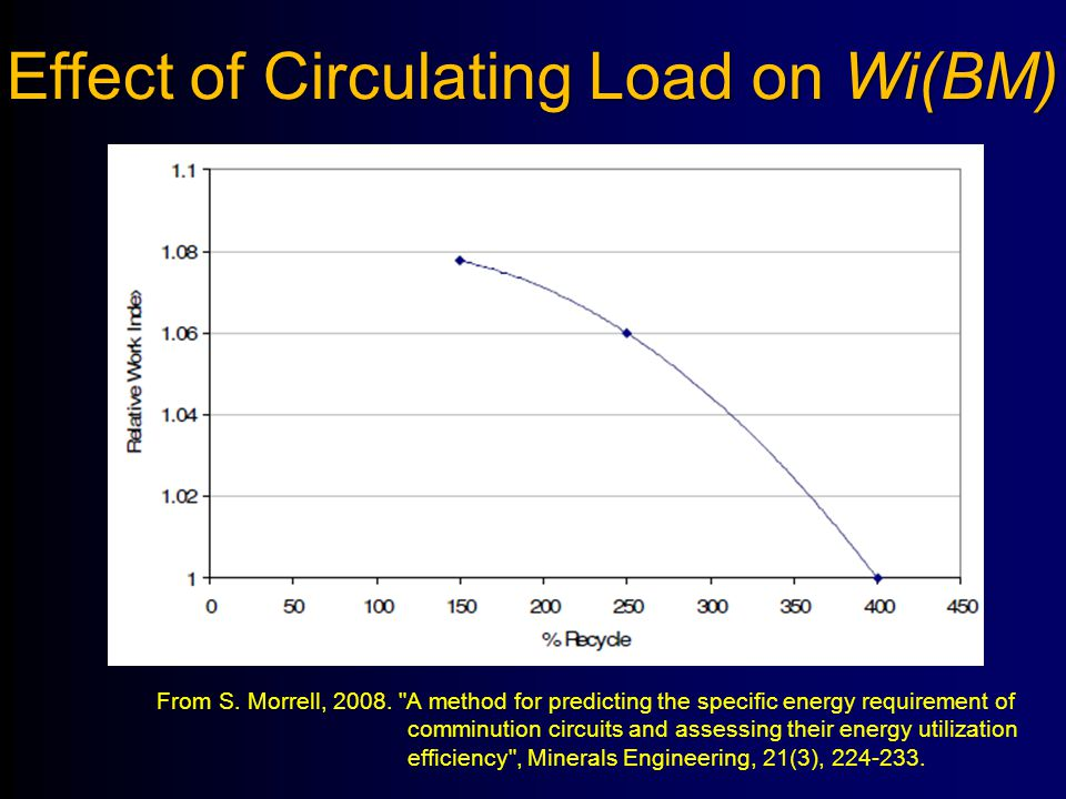 Effect of Circulating Load on Wi(BM) From S. Morrell, 2008.