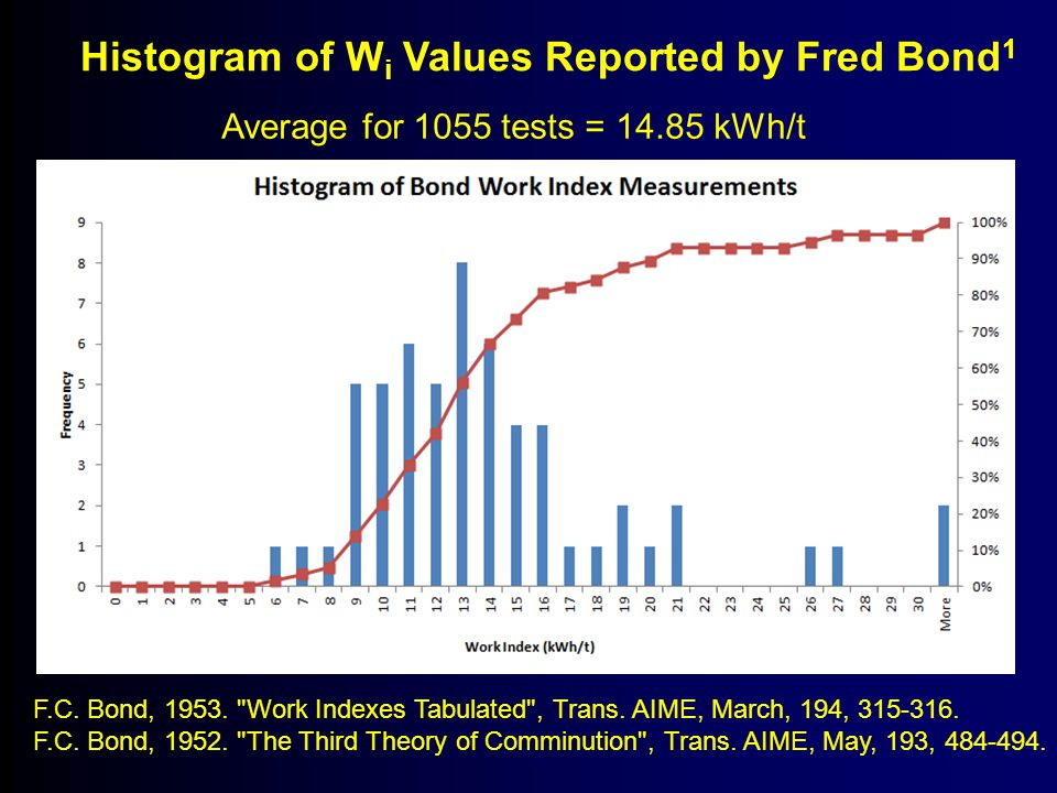 Histogram of W i Values Reported by Fred Bond 1 F.C. Bond, 1953.