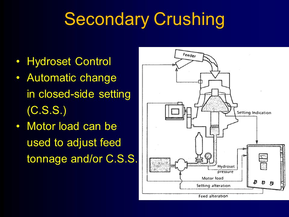 Secondary Crushing Hydroset Control Automatic change in closed-side setting (C.S.S.) Motor load can be used to adjust feed tonnage and/or C.S.S.