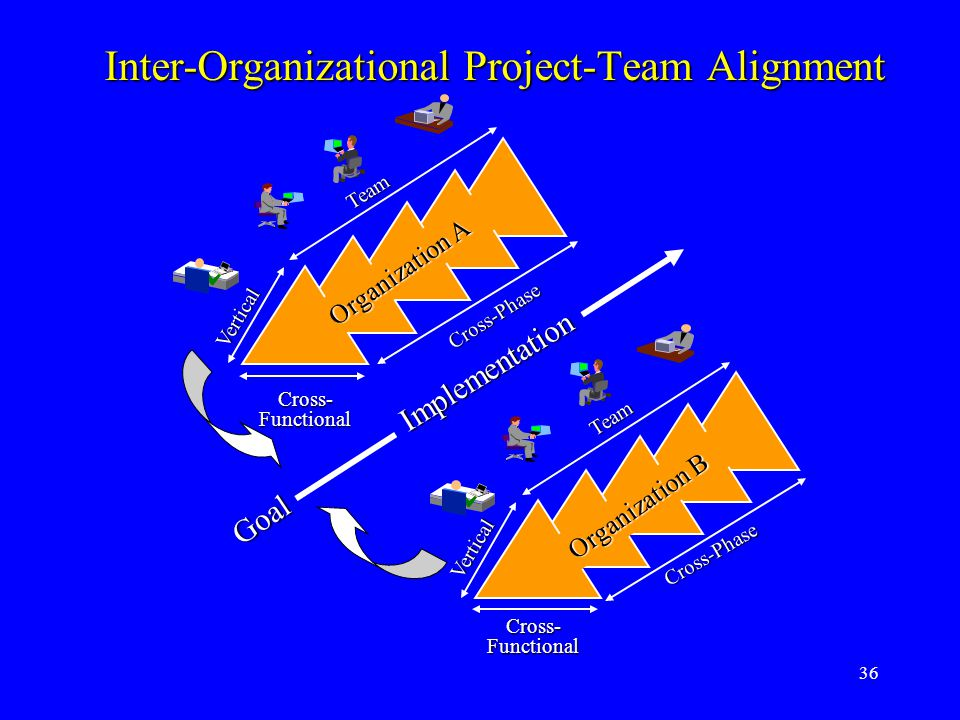 36 Inter-Organizational Project-Team Alignment Organization A Cross- Functional Cross-Phase Cross-Phase Team Team Vertical Vertical Organization B Goa