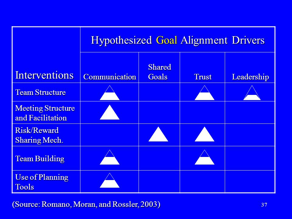 37 Hypothesized Goal Alignment Drivers InterventionsCommunication Shared Goals TrustLeadership Team Structure Meeting Structure and Facilitation Risk/