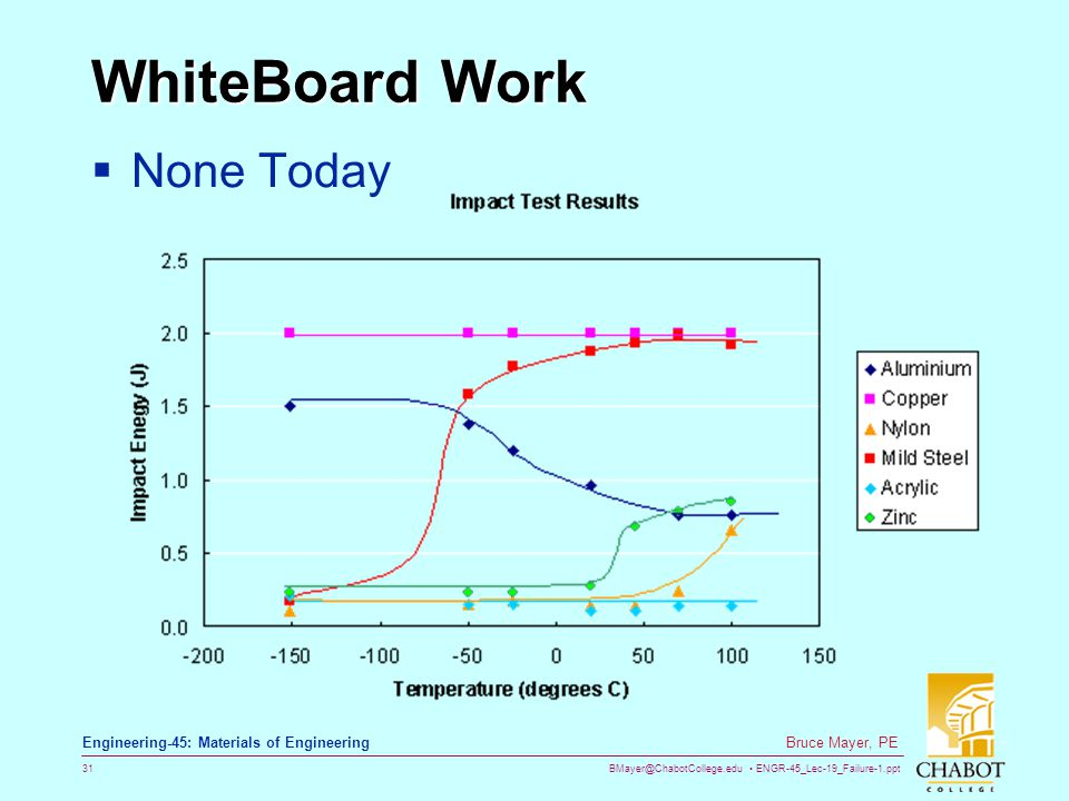 BMayer@ChabotCollege.edu ENGR-45_Lec-19_Failure-1.ppt 31 Bruce Mayer, PE Engineering-45: Materials of Engineering WhiteBoard Work  None Today