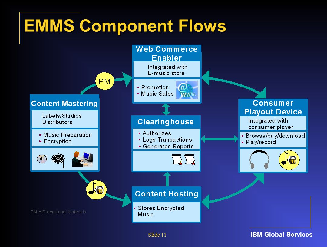 IBM Global Services Slide 11 EMMS Component Flows