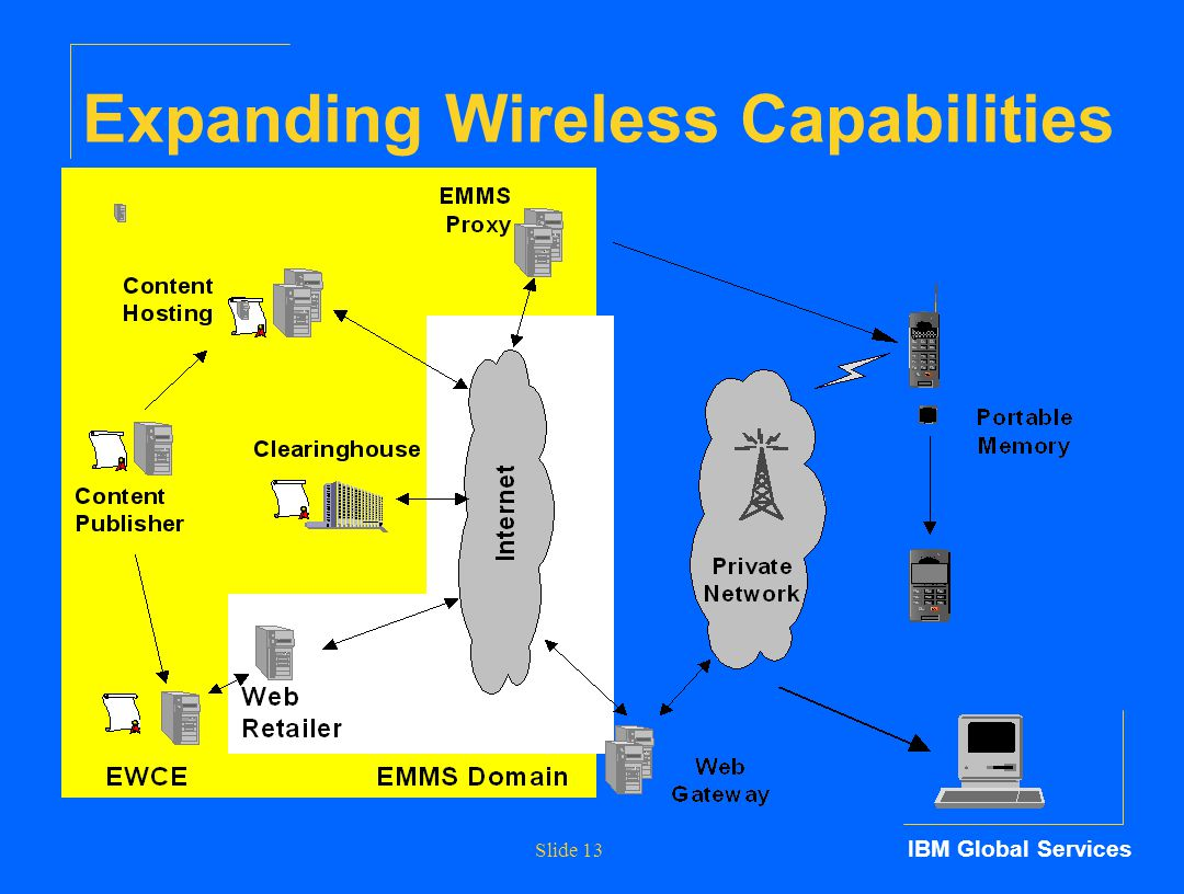 IBM Global Services Slide 13 Expanding Wireless Capabilities