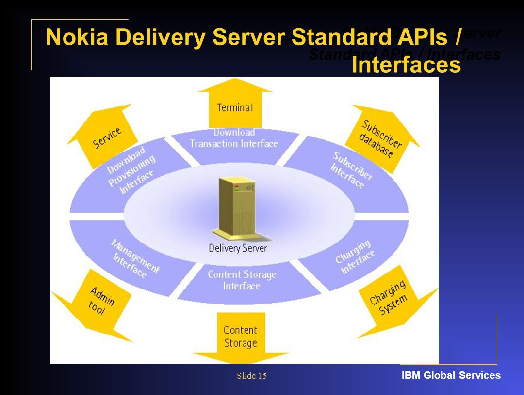 IBM Global Services Slide 15 Nokia Delivery Server Standard APIs / Interfaces Nokia Delivery Server Standard APIs / Interfaces