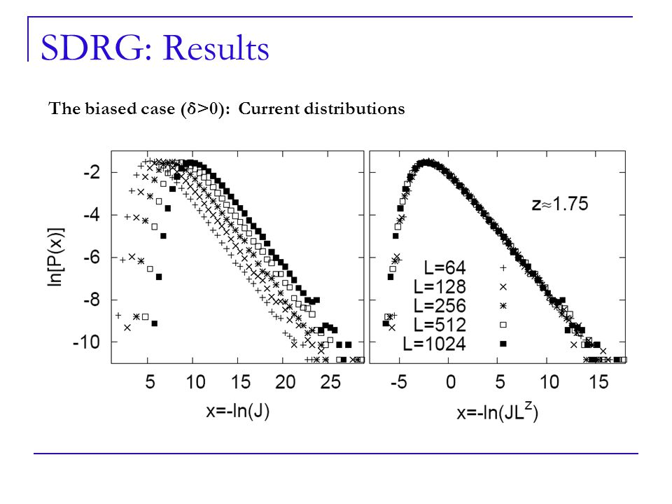 SDRG: Results The biased case (δ>0): Current distributions