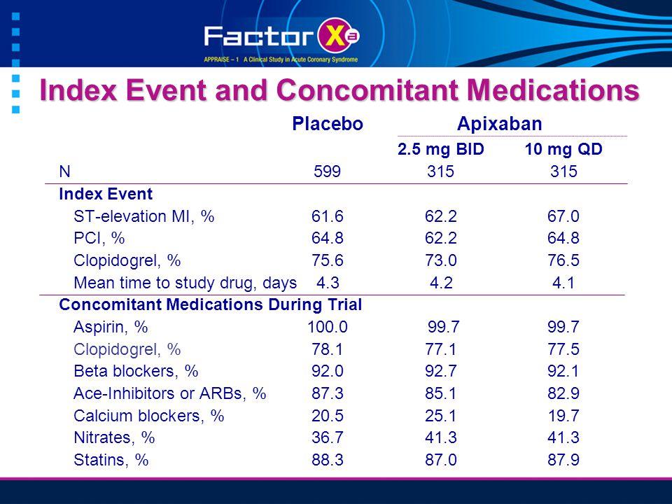Index Event and Concomitant Medications PlaceboApixaban 2.5 mg BID10 mg QD N599315315 Index Event ST-elevation MI, % 61.662.267.0 PCI, %64.862.264.8 Clopidogrel, %75.673.076.5 Mean time to study drug, days4.34.24.1 Concomitant Medications During Trial Aspirin, %100.0 99.799.7 Clopidogrel, %78.177.177.5 Beta blockers, %92.092.792.1 Ace-Inhibitors or ARBs, %87.385.182.9 Calcium blockers, %20.525.119.7 Nitrates, %36.741.341.3 Statins, %88.387.087.9