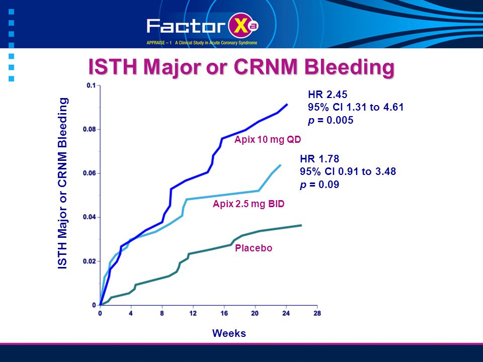 ISTH Major or CRNM Bleeding Weeks HR 1.78 95% CI 0.91 to 3.48 p = 0.09 HR 2.45 95% CI 1.31 to 4.61 p = 0.005 Placebo Apix 2.5 mg BID Apix 10 mg QD