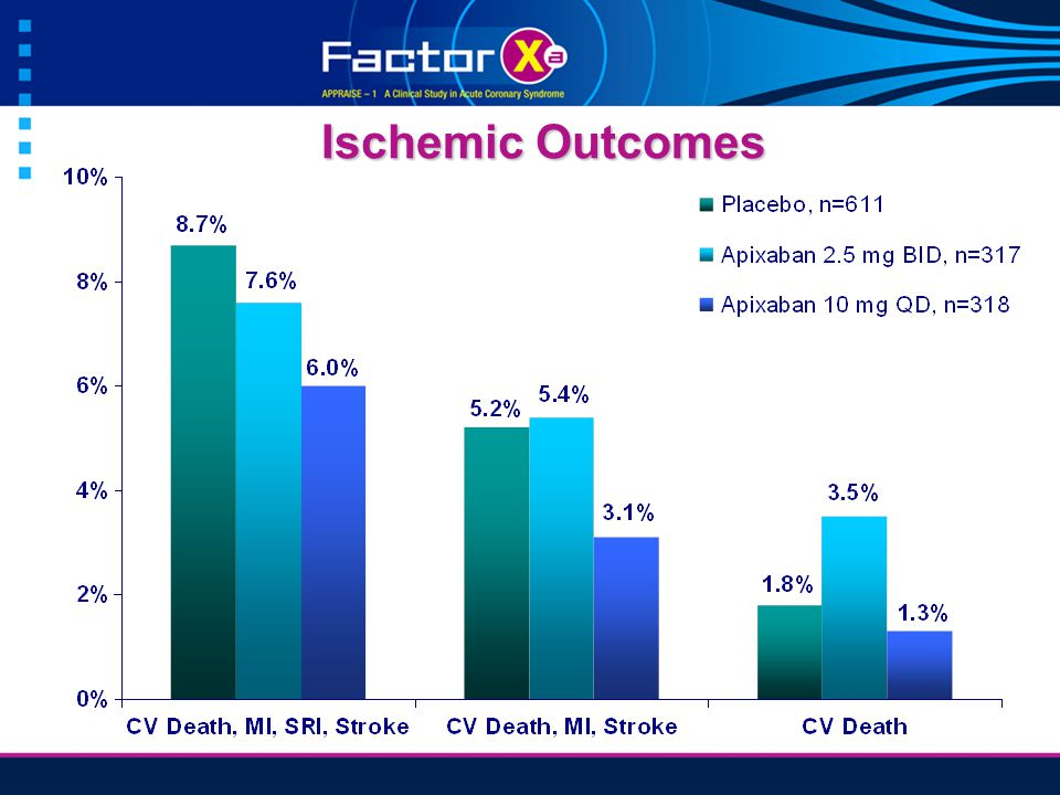 Ischemic Outcomes