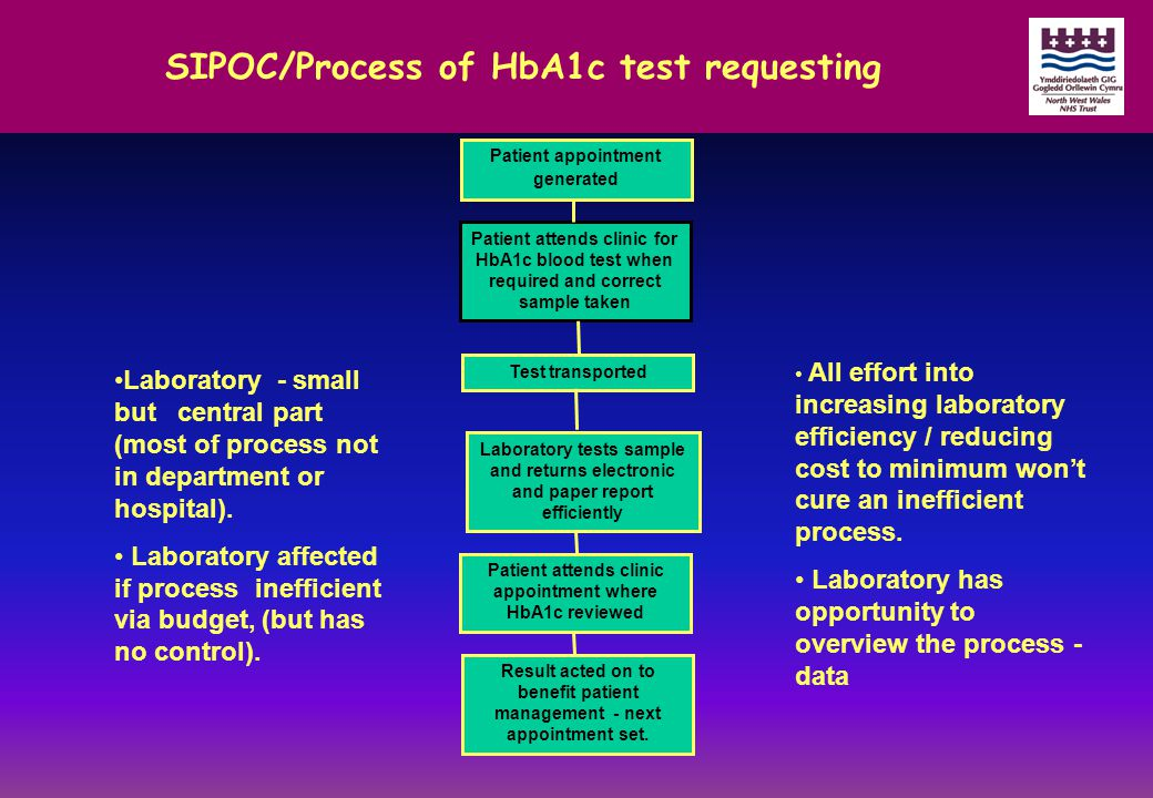SIPOC/Process of HbA1c test requesting Patient appointment generated Patient attends clinic for HbA1c blood test when required and correct sample taken Test transported Laboratory tests sample and returns electronic and paper report efficiently Patient attends clinic appointment where HbA1c reviewed Result acted on to benefit patient management - next appointment set.