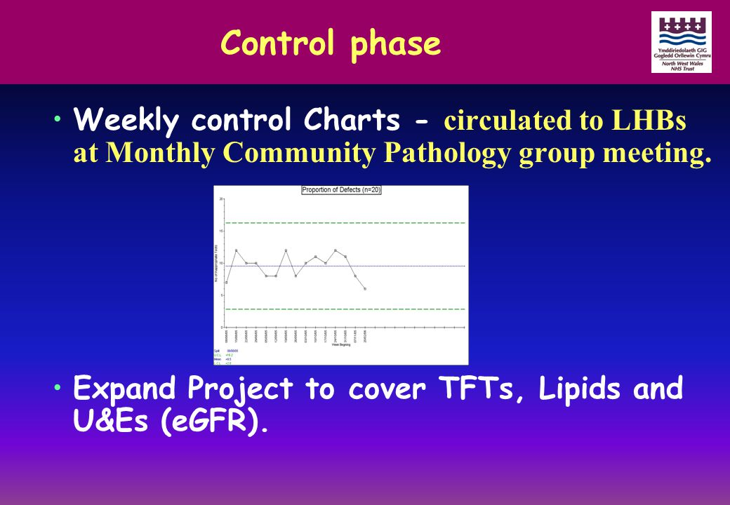 Control phase Weekly control Charts - circulated to LHBs at Monthly Community Pathology group meeting. Expand Project to cover TFTs, Lipids and U&Es (