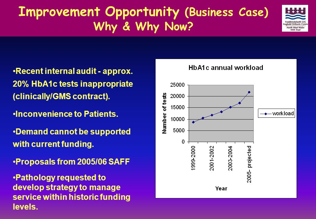 Improvement Opportunity (Business Case) Why & Why Now? Recent internal audit - approx. 20% HbA1c tests inappropriate (clinically/GMS contract). Inconv