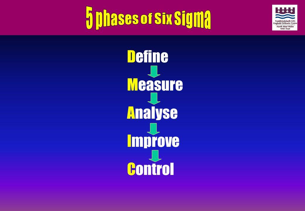 Define Measure Analyse Improve Control
