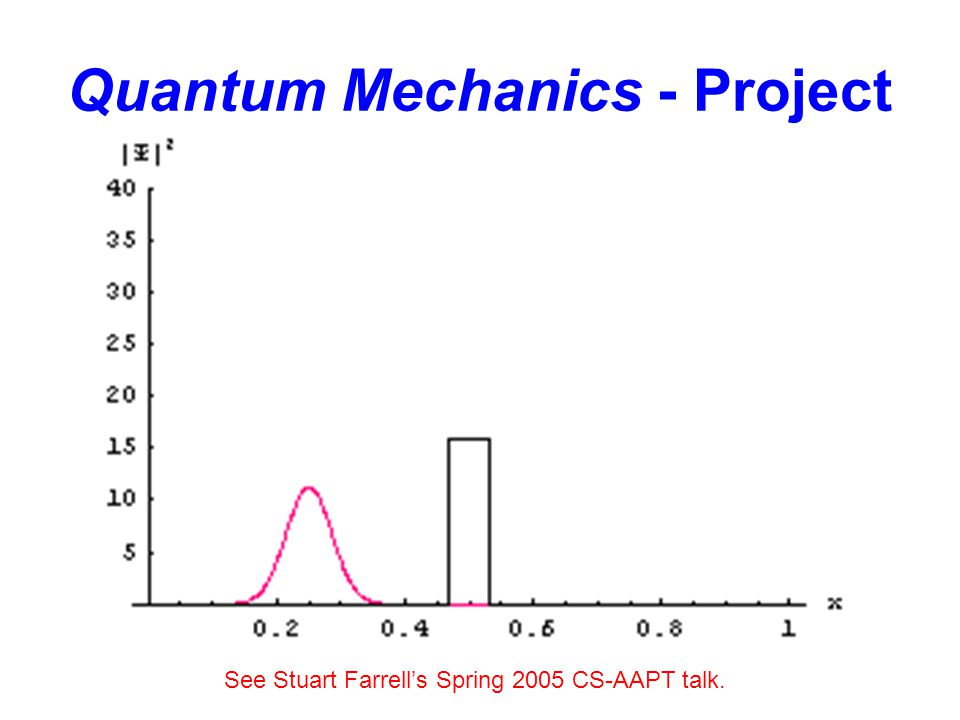 Quantum Mechanics - Project See Stuart Farrell's Spring 2005 CS-AAPT talk.
