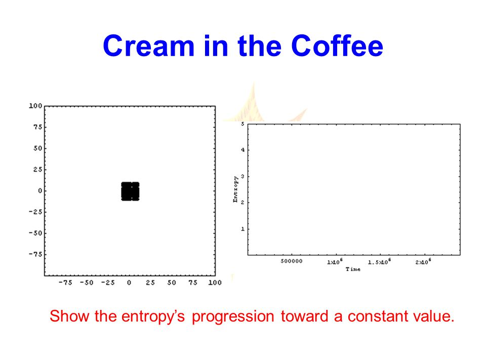 Cream in the Coffee Show the entropy's progression toward a constant value.