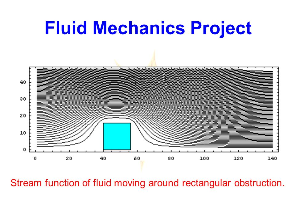 Fluid Mechanics Project Stream function of fluid moving around rectangular obstruction.