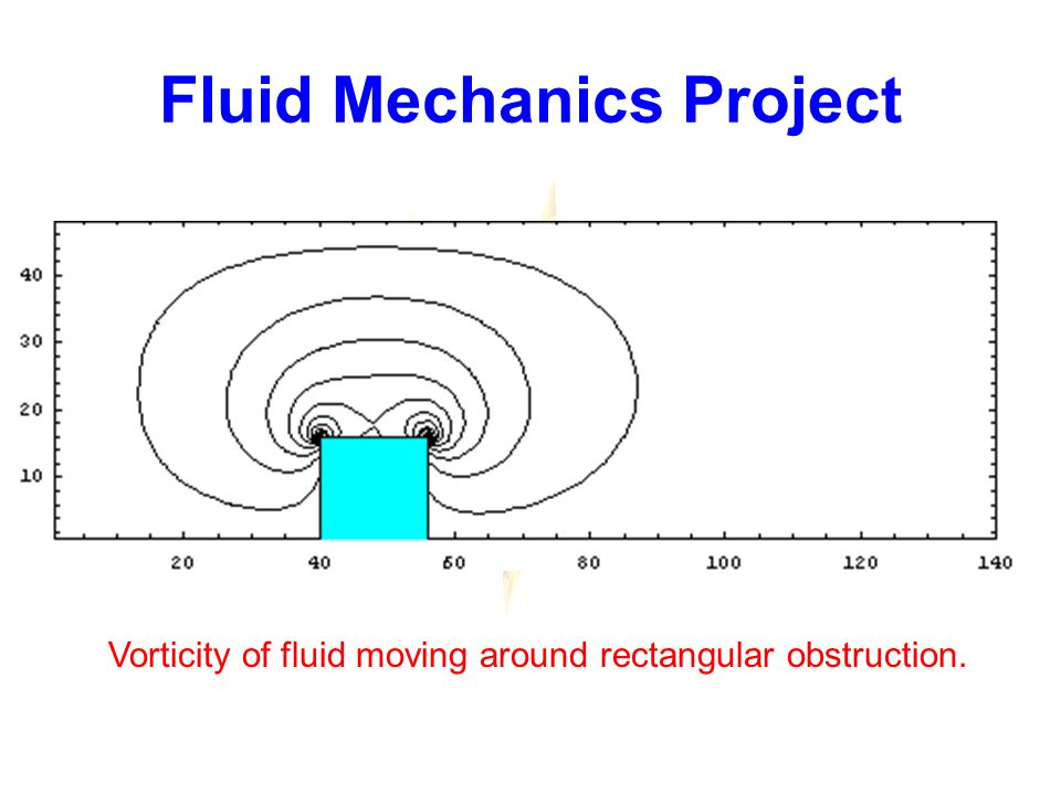 Fluid Mechanics Project Vorticity of fluid moving around rectangular obstruction.