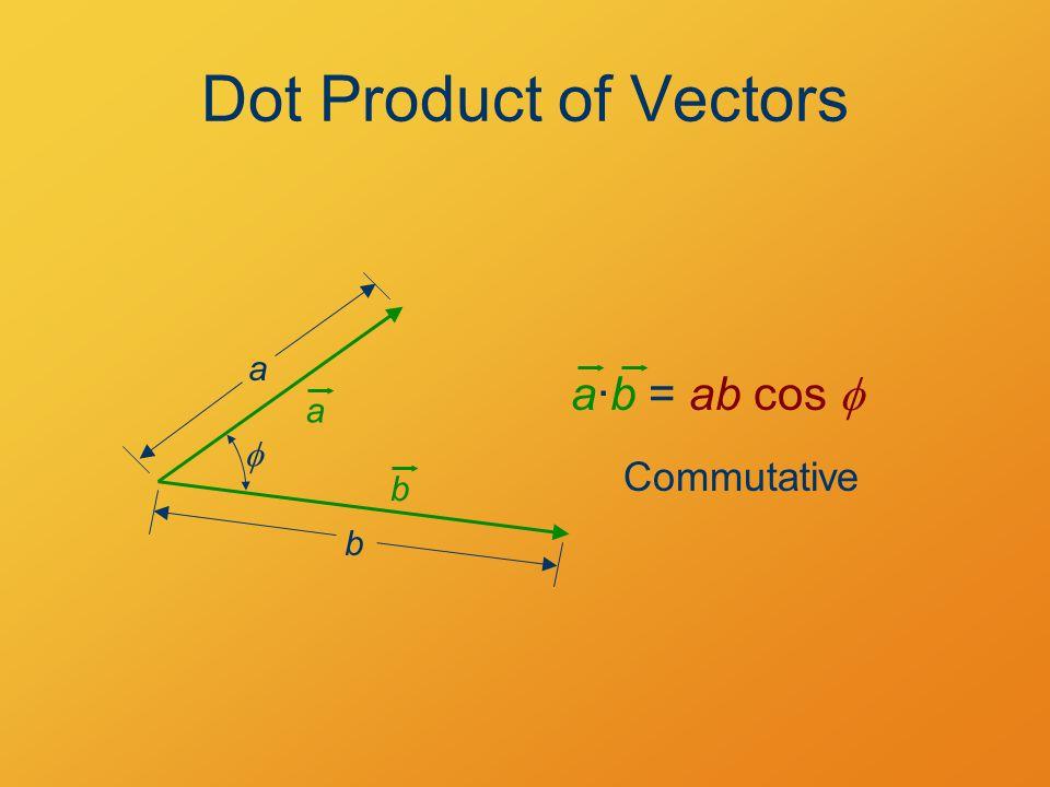 Dot Product of Vectors a·b = ab cos  a b a b  Commutative