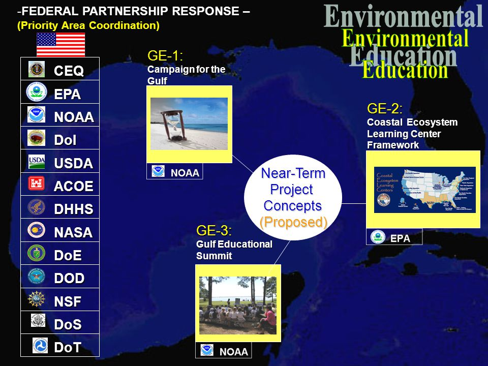 EPA NOAA DoI ACOE DHHS NASA DoE DOD NSF DoS -FEDERAL PARTNERSHIP RESPONSE – (Priority Area Coordination) CEQ USDA DoT Near-TermProjectConcepts(Proposed) GE-1: Campaign for the Gulf GE-2: Coastal Ecosystem Learning Center Framework GE-3: Gulf Educational Summit